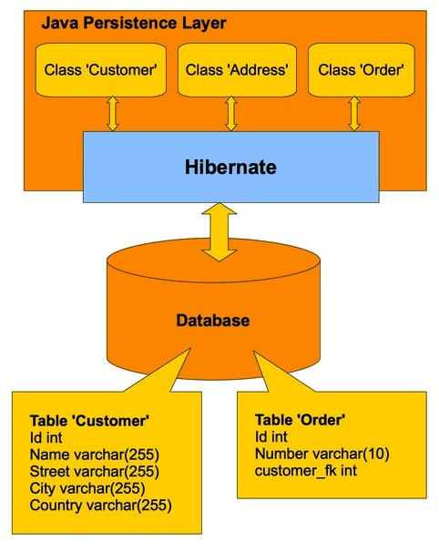 Chapter 1 introduction to hibernate object relational mapping orm ccuart Images