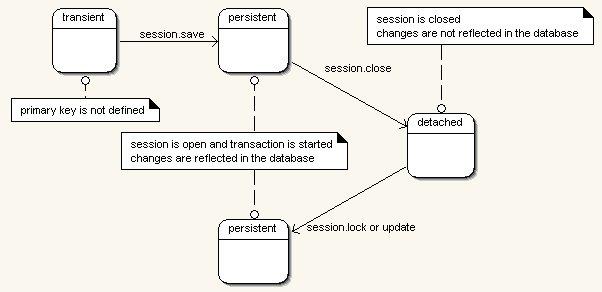 EntityManager API